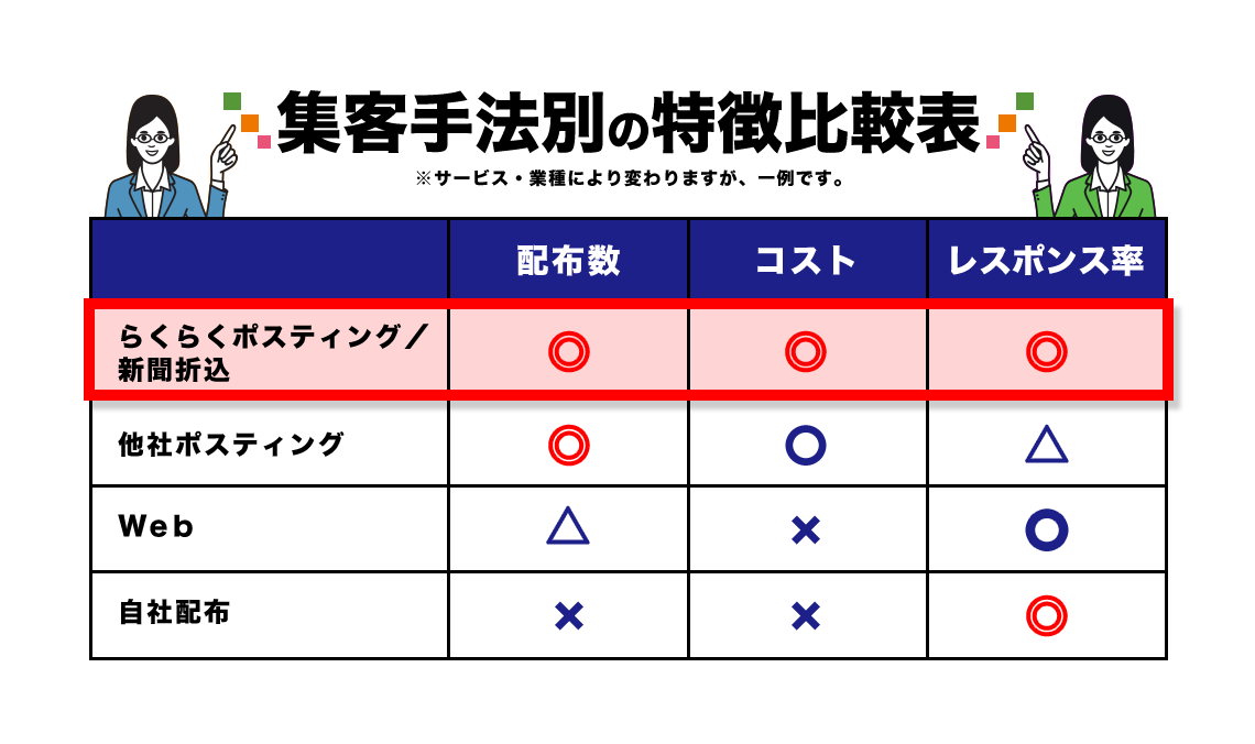 集客手法別の特徴比較表