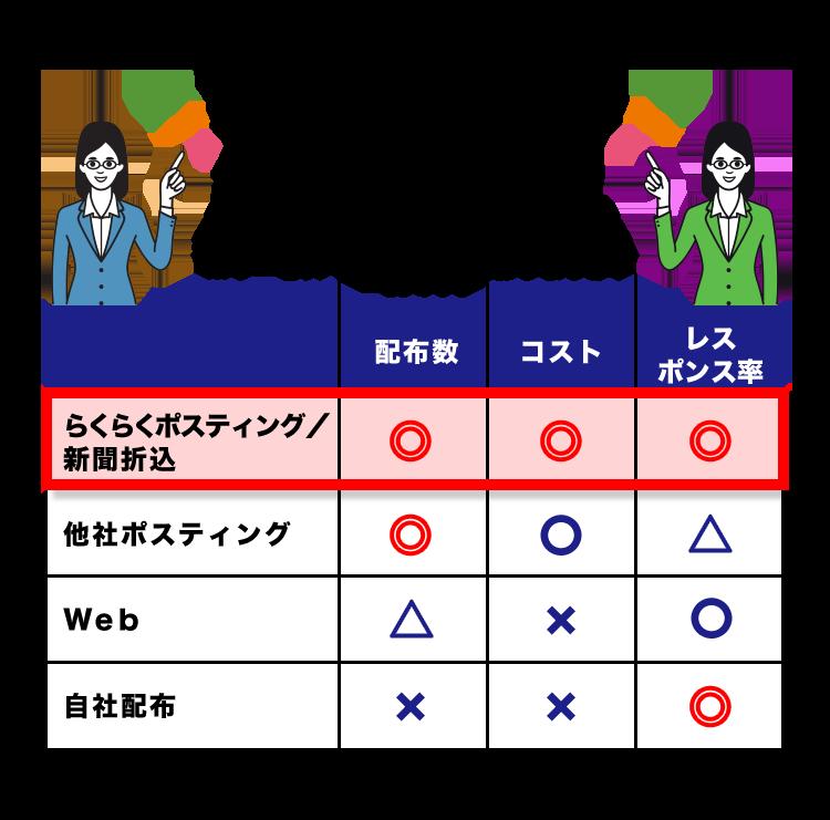 集客手法別の特徴比較表sp